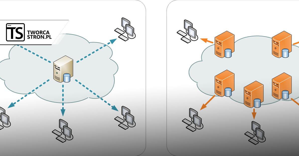 zalaczanie skryptow przy uzyciu cdn - Załączanie skryptów za pomocą CDN - plusy, minusy, przykłady